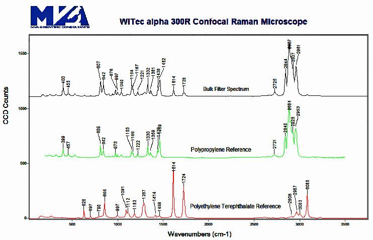Confocal Raman Spectroscopic Data
