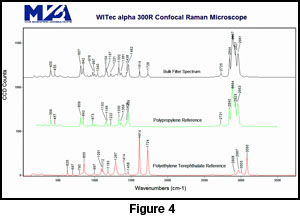 Coated polypropylene fiber analysis using confocal Raman spectroscopy