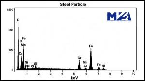 EDS Spectrum of Steel Particle