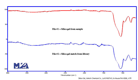 Comparison of Silica Gel Sample to FTIR Spectral Library