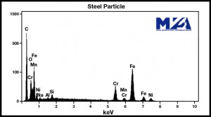 Energy Dispersive x-ray Spectrometry Spectrum of Steel Particle