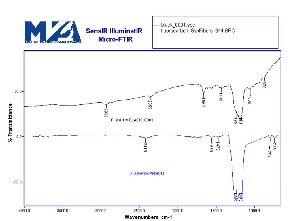 Raman spectrum of fluorocarbon polymer