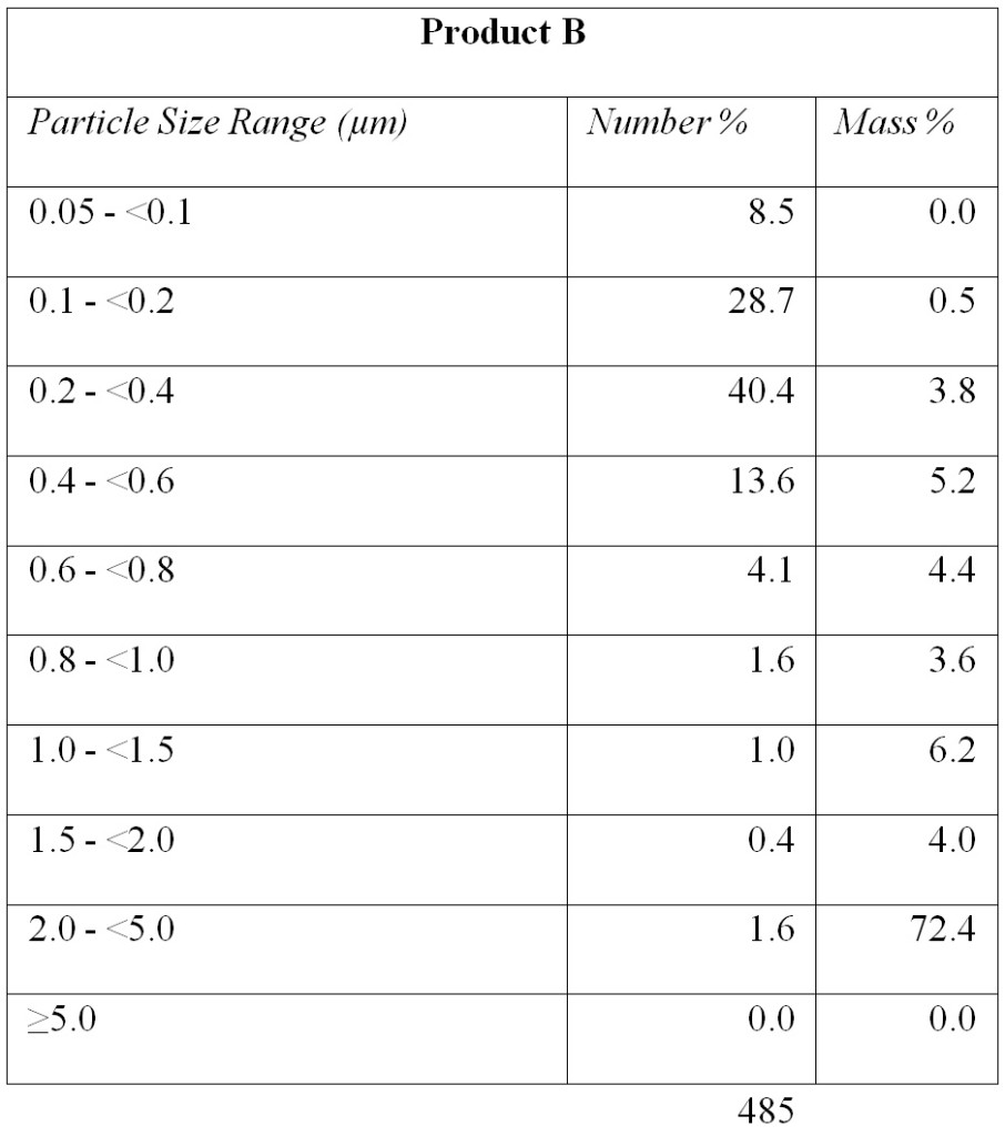 Table 2. Percentages of Particles in Various Diameter Ranges by Number of Particles – Product B.