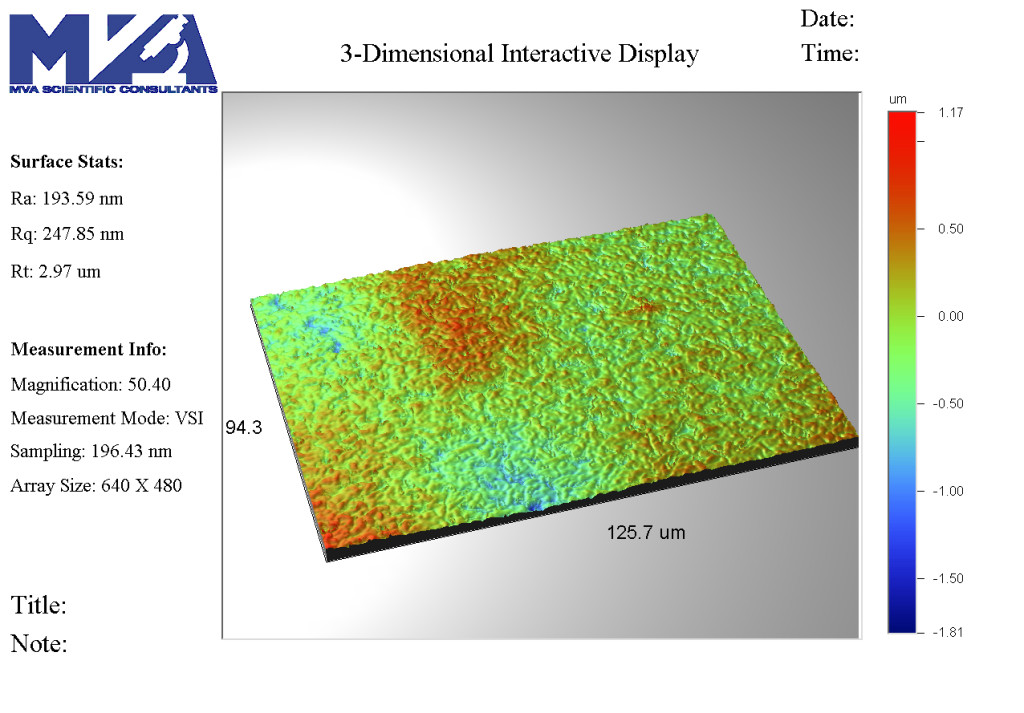 Surface roughness analysis of a material